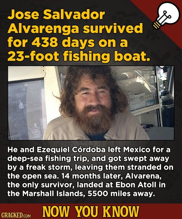 Jose Salvador Alvarenga survived for 438 days on a 23-foot fishing boat. He and Ezequiel Cordoba left Mexico for a deep-sea fishing trip, and got swep