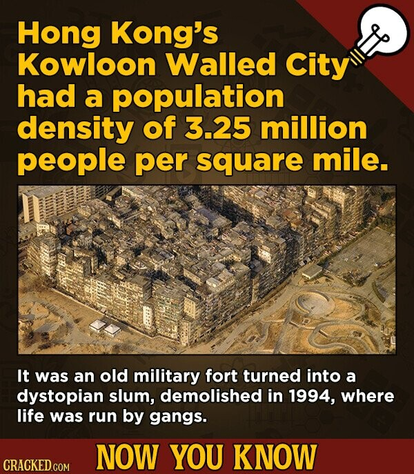 Hong Kong's Kowloon Walled City had a population density of 3.25 million people per square mile. It was an old military fort turned into a dystopian s