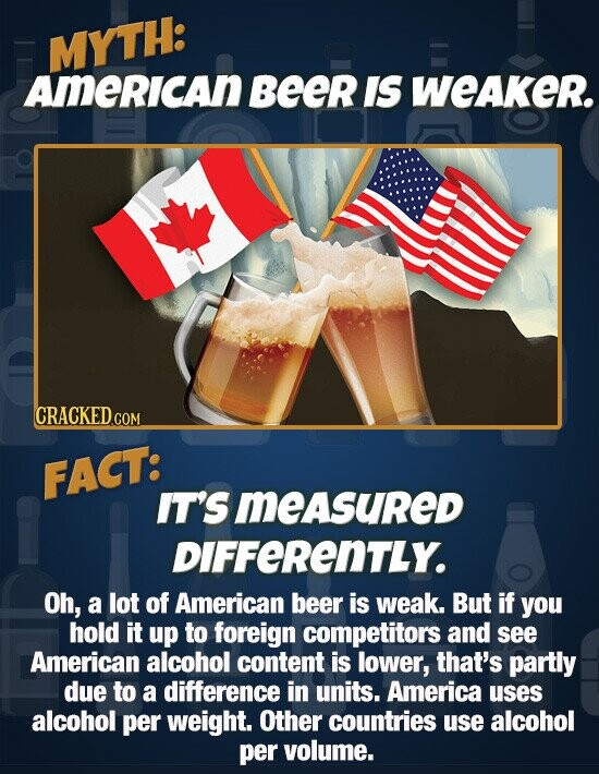 MYTH: AMerIcan Beer IS weaker. CRACKED.COM FACT: IT'SMEASURED DIFFERENTLY. Oh, a lot of American beer is weak. But if you hold it up to foreign competitors and see American alcohol content is lower, that's partly due to a difference in units. America uses alcohol per weight. Other countries use alcohol