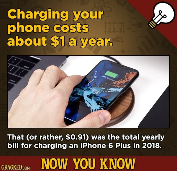 Charging your phone costs about $1 a year. 27% #TCgedt That (or rather, $0.91) was the total yearly bill for charging an iphone 6 Plus in 2018. NOW YOU KNOW CRACKED.COM