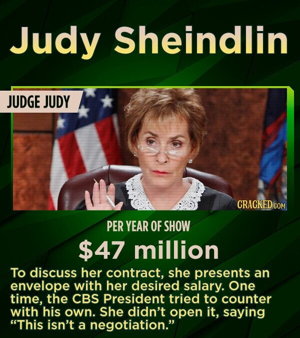 Judy Sheindlin JUDGE JUDY CRACKED COM PER YEAR OF SHOW $47 million To discuss her contract, she presents an envelope with her desired salary. One time, the CBS President tried to counter with his own. She didn't open it, saying This isn't a negotiation.