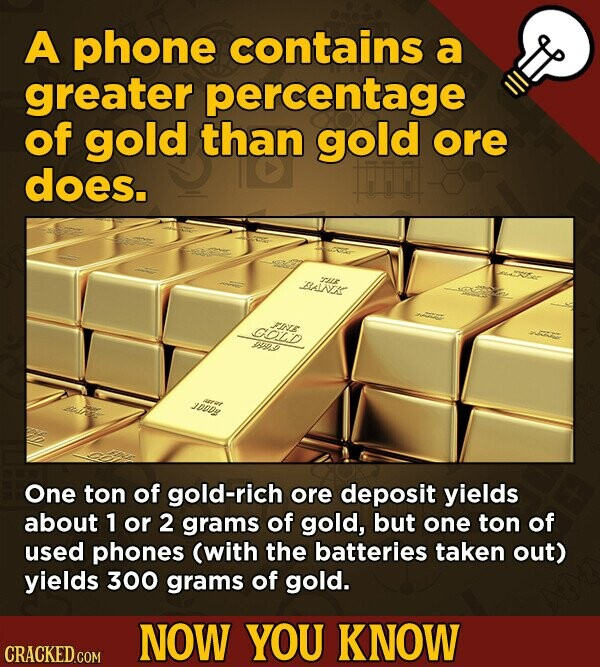 A phone contains a greater percentage of gold than gold ore does. BLAINEK pLtr COlad FINE PoS JoDDy One ton of gold-rich ore deposit yields about 1 or 2 grams of gold, but one ton of used phones (with the batteries taken out) yields 300 grams of gold. NOW YOU