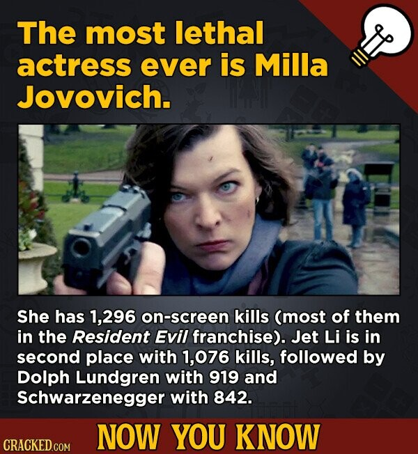 The most lethal actress ever is Milla Jovovich. She has 1,296 on-screen kills (most of them in the Resident Evil franchise). Jet Li is in second place