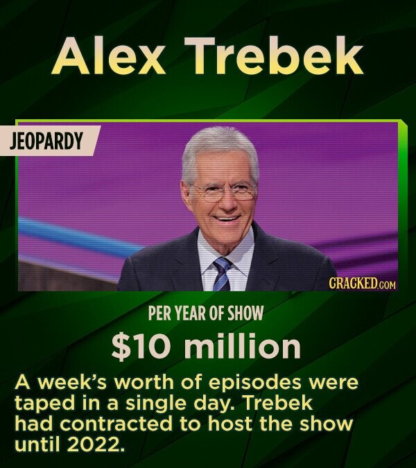 Alex Trebek JEOPARDY PER YEAR OF SHOW $10 million A week's worth of episodes were taped in a single day. Trebek had contracted to host the show until 2022.