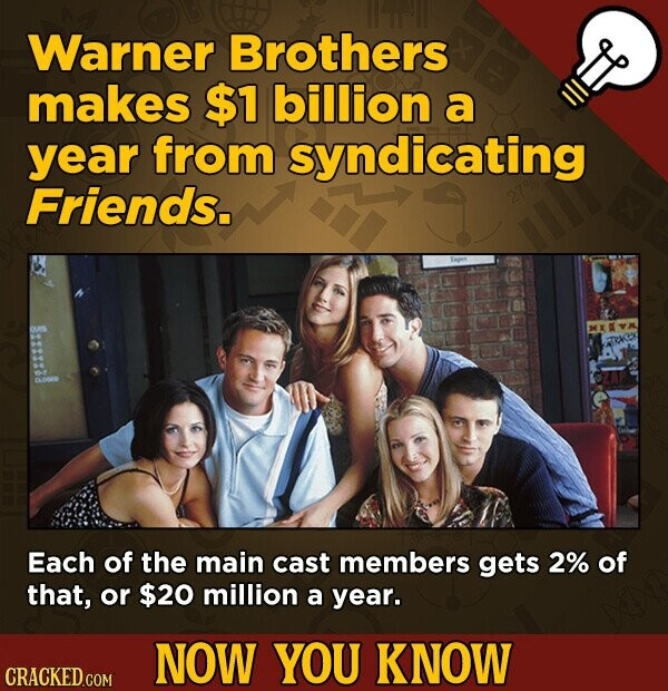 Warner Brothers makes $1 billion a year from syndicating Friends. Each of the main cast members gets 2% of that, or $20 million a year. NOW YOU KNOW