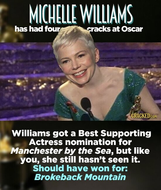 MICHELLE WILLIAMS has had four cracks at Oscar Williams got a Best Supporting Actress nomination for Manchester by the Sea, but like you, she still hasn't seen it. Should have won for: Brokeback Mountain