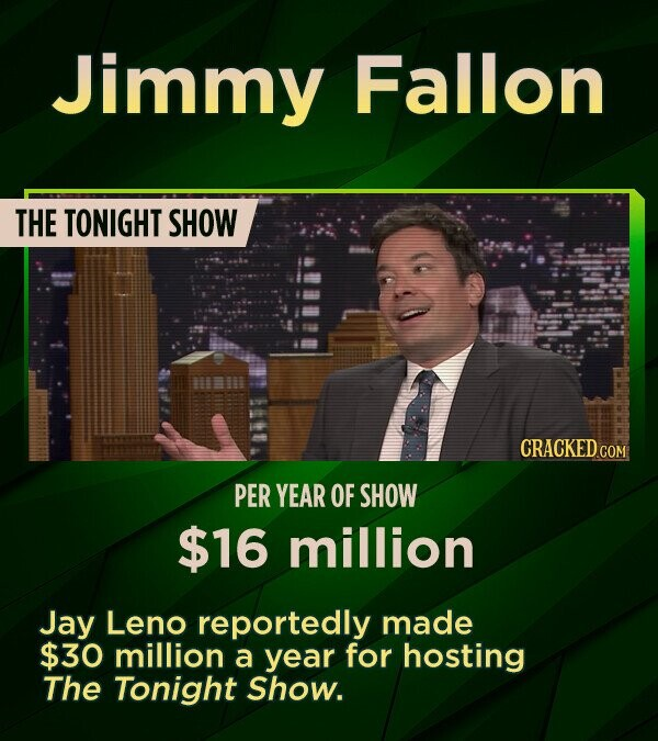 Jimmy Fallon THE TONIGHT SHOW PER YEAR OF SHOW $16 million Jay Leno reportedly made $30 million a year for hosting The Tonight Show.