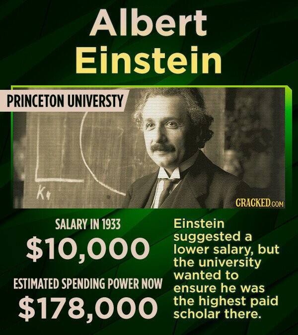 Albert Einstein PRINCETON UNIVERSTY K CRACKED.CON SALARY IN 1933 Einstein $10,000 suggested a lower salary, but the university wanted to ESTIMATED SPENDING POWER NOW ensure he was $178,000 the highest paid scholar there.