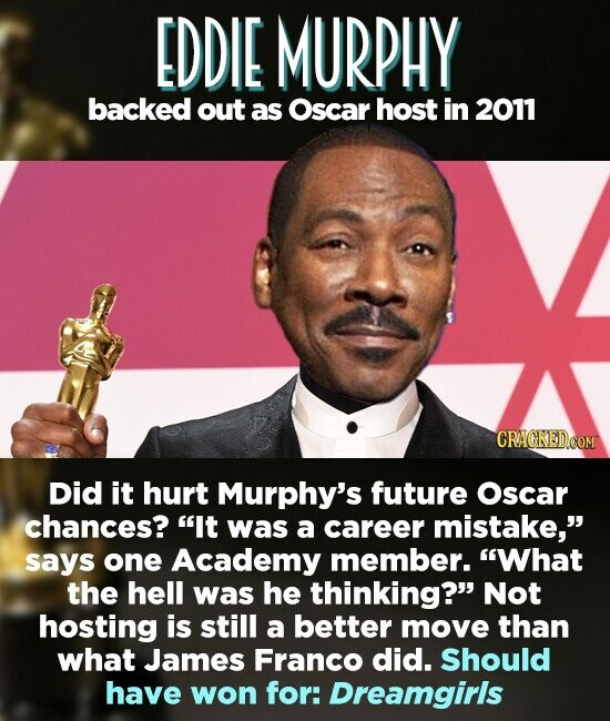 EDDIE MURPHY backed out as Oscar host in 2011 Did it hurt Murphy's future Oscar chances? It was a career mistake, says one Academy member. What the hell was he thinking? Not hosting is still a better move than what James Franco did. Should have won for: Dreamgirls