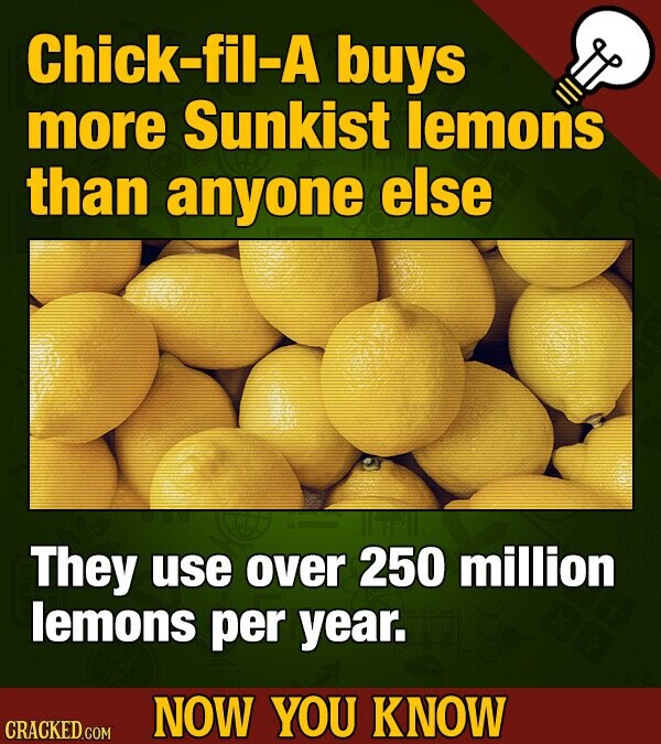 Chick-fil-A buys more Sunkist lemons than anyone else They use over 250 million lemons per year. NOW YOU KNOW CRACKED COM