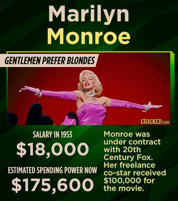 Marilyn Monroe GENTLEMEN PREFER BLONDES CRACKED.COM SALARY IN 1953 Monroe was $18,000 under contract with 20th Century Fox. Her freelance ESTIMATED SPENDING POWER NOW co-star received $175,600 $100,000 for the movie.