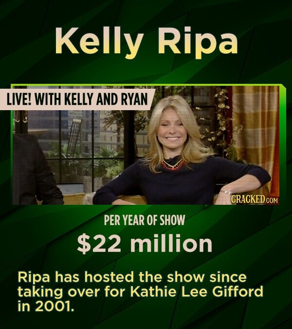 Kelly Ripa LIVE! WITH KELLY AND RYAN PER YEAR OF SHOW $22 million Ripa has hosted the show since taking over for Kathie Lee Gifford in 2001.
