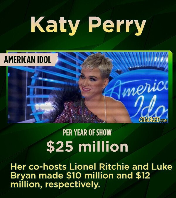Katy Perry AMERICAN IDOL mericy Ido CRACKEDGOM PER YEAR OF SHOW $25 million Her co-hosts Lionel Ritchie and Luke Bryan made $10 million and $12 million, respectively.