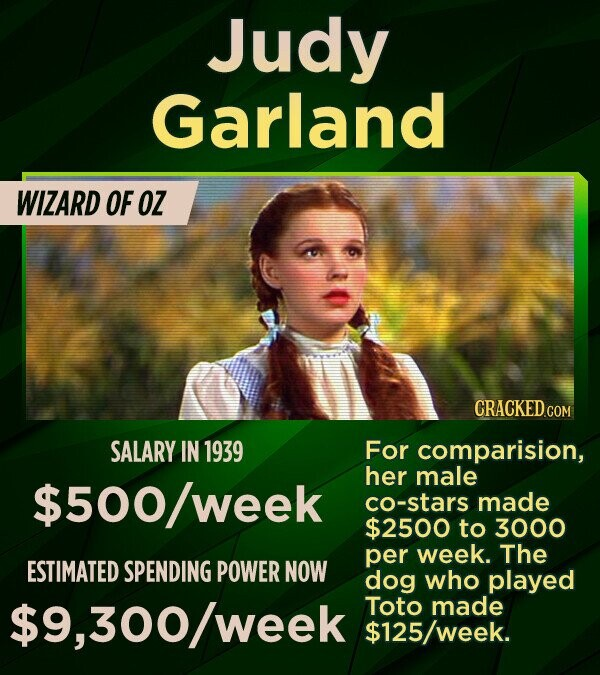 Judy Garland WIZARD OF OZ CRACKEDcO SALARY IN 1939 For comparision, her male $500/week co-stars made $2500 to 3000 per week. The ESTIMATED SPENDING POWER NOW dog who played $9,300/week Toto made 25/week.