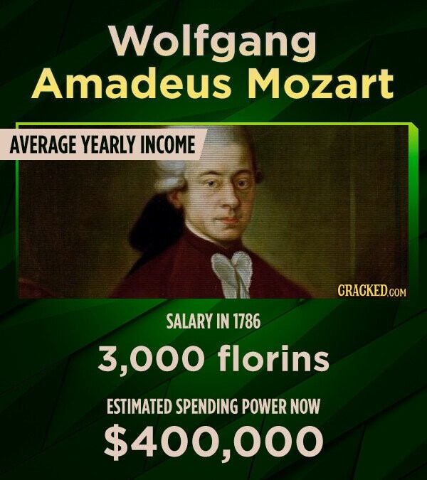 Wolfgang Amadeus Mozart AVERAGE YEARLY INCOME SALARY IN 1786 000 florins ESTIMATED SPENDING POWER NOW $400,