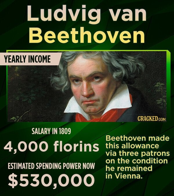 Ludvig van Beethoven YEARLY INCOME SALARY IN 1809 Beethoven made 00o florins this allowance via three patrons on the condition ESTIMATED SPENDING POWER NOW he remained $530,000 in Vienna.