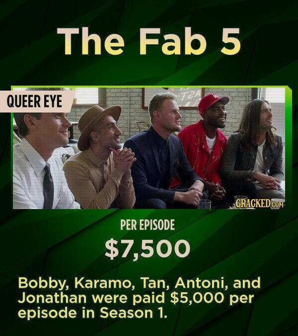 The Fab 5 QUEER EYE CRACKED COM PER EPISODE 500 Bobby, Karamo, Tan, Antoni, and Jonathan were paid 000 per episode in Season 1.
