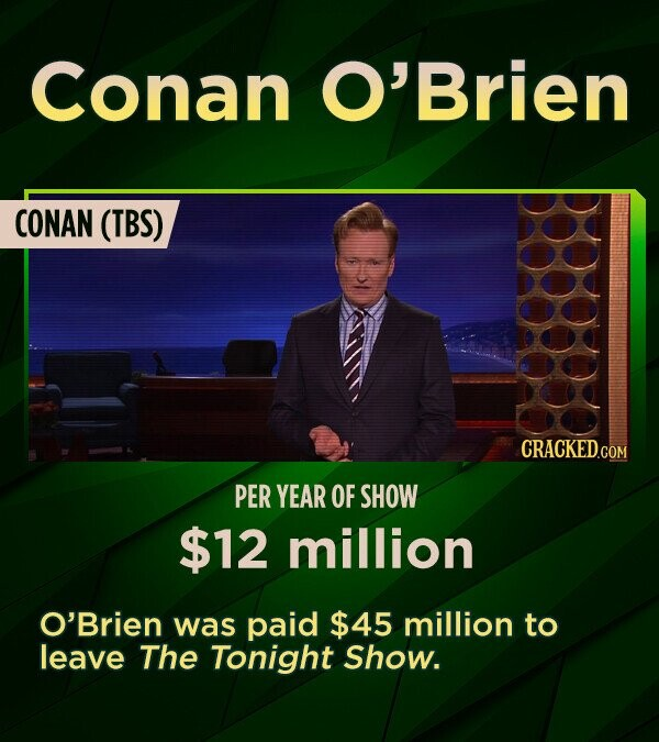 Conan O'Brien CONAN (TBS) PER YEAR OF SHOW $12 million O'Brien was paid $45 million to leave The Tonight Show.
