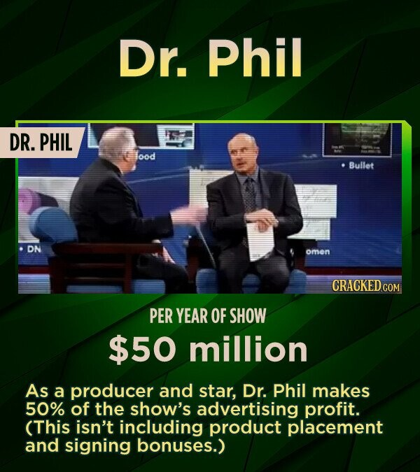 Dr. Phil DR. PHIL lood Bullet DN omon CRACKED CON PER YEAR OF SHOW $50 million As a producer and star, Dr. Phil makes 50% of the show's advertising profit. (This isn't including product placement and signing bonuses.)