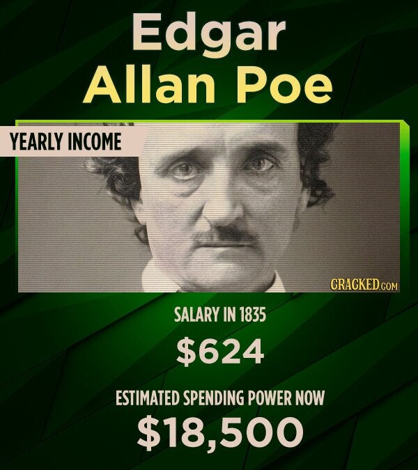Edgar Allan Poe YEARLY INCOME SALARY IN 1835 $624 ESTIMATED SPENDING POWER NOW $18,500