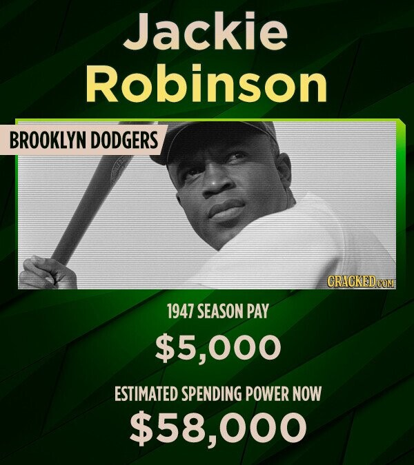 Jackie Robinson BROOKLYN DODGERS CRACKED COM 1947 SEASON PAY $5, 00o ESTIMATED SPENDING POWER NOW $58,0 000