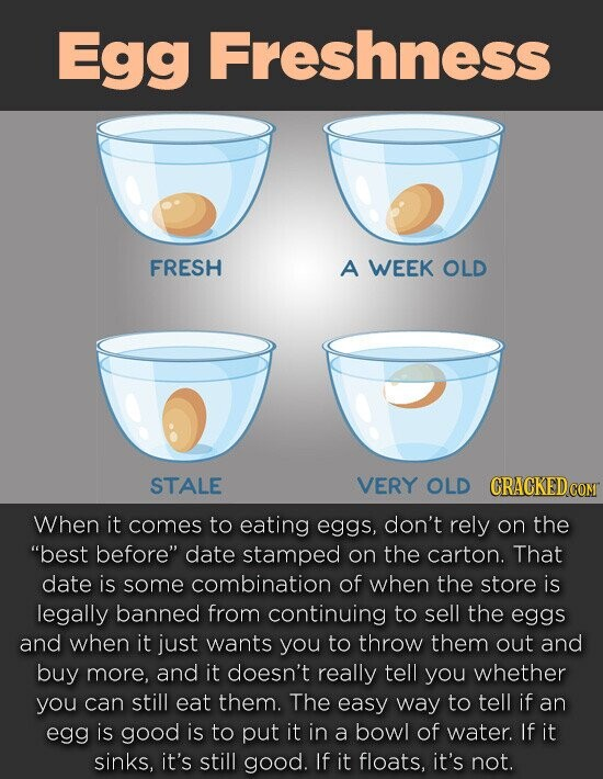 Egg Freshness FRESH A WEEK OLD STALE VERY OLD When it comes to eating eggs, don't rely on the best before date stamped on the carton. That date is some combination of when the store is legally banned from continuing to sell the eggs and when it just wants
