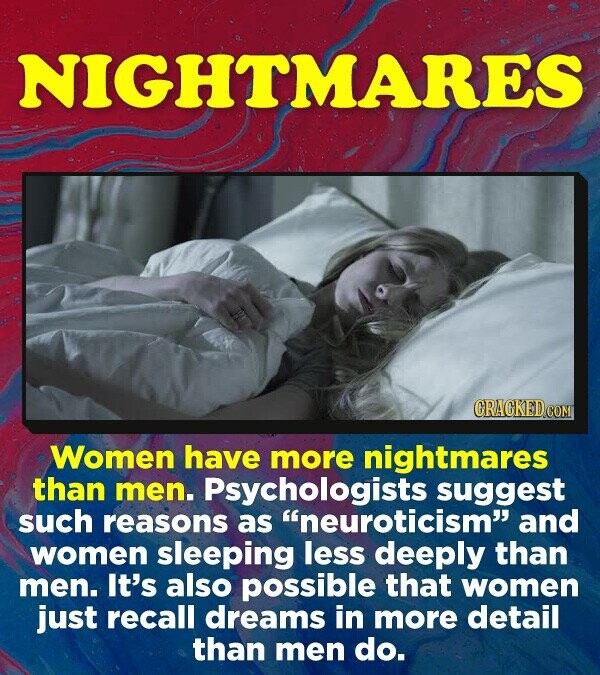 NIGHTMARES Women have more nightmares than men. Psychologists suggest such reasons as neuroticism and women sleeping less deeply than men. It's also possible that women just recall dreams in more detail than men do.