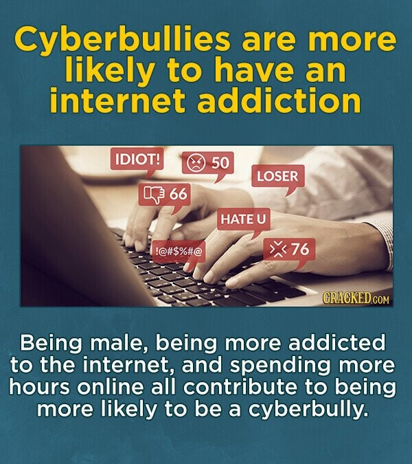Cyberbullies are more likely to have an internet addiction IDIOT! 50 LOSER O 66 HATE U !@#$%#@ 76 Being male, being more addicted to the internet, and spending more hours online all contribute to being more likely to be a cyberbully.