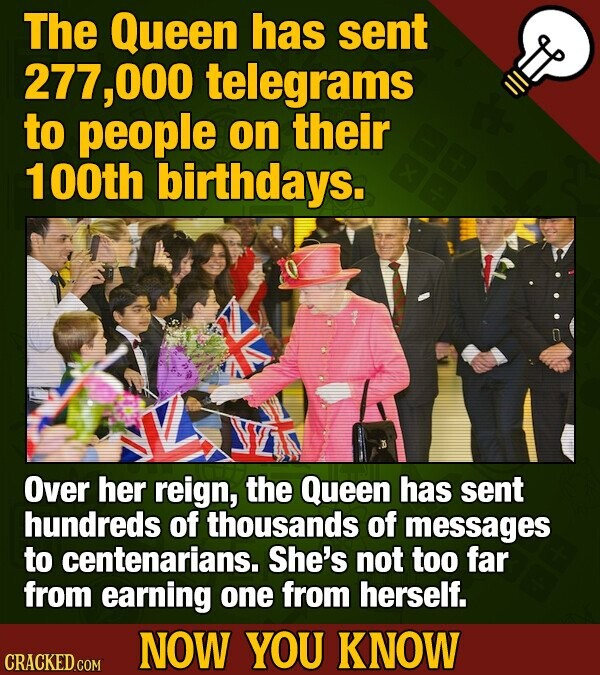 The Queen has sent 277,00 telegrams to people on their 1 OOth birthdays. Over her reign, the Queen has sent hundreds of thousands of messages to centenarians. She's not too far from earning one from herself. NOW YOU KNOW CRACKED COM