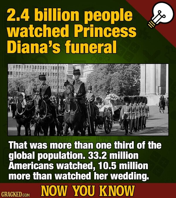 2.4 billion people watched Princess Diana's funeral That was more than one third of the global population. 33.2 million Americans watched, 10.5 million more than watched her wedding. NOW YOU KNOW CRACKED COM
