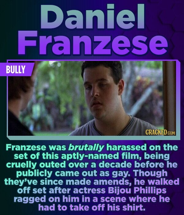 Daniel Franzese BULLY Franzese was brutally harassed on the set of this aptly-named film, being cruelly outed over a decade before he publicly came ou