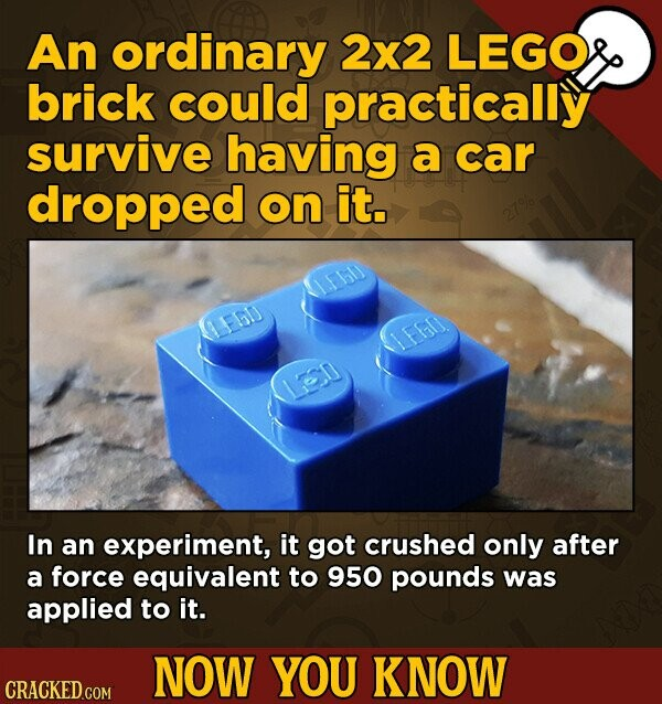 An ordinary 2x2 LEGO brick could practically survive having a car dropped on it. E6D IFBI 11 In an experiment, it got crushed only after a force equivalent to 950 pounds was applied to it. NOW YOU KNOW