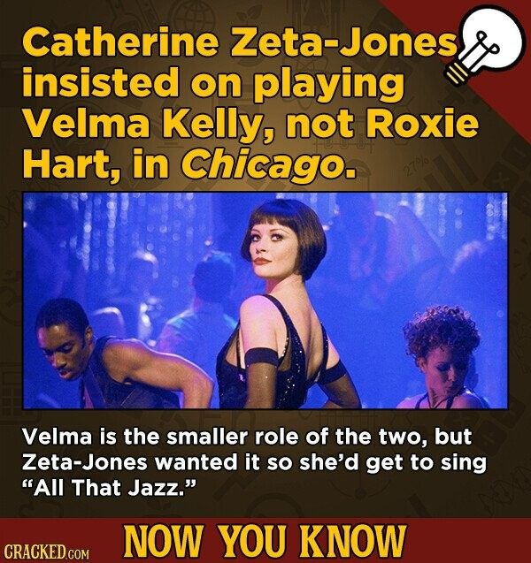 Catherine Zeta-Jones insisted on playing Velma Kelly, not Roxie Hart, in Chicago. Velma is the smaller role of the two, but Zeta-Jones wanted it So she'd get to sing All That Jazz. NOW YOU KNOW CRACKED.COM