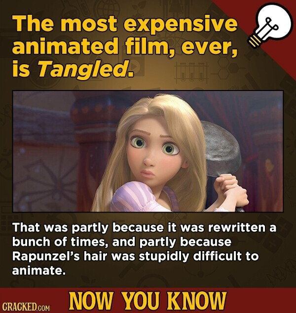 The most expensive animated film, ever, is Tangled. Fi That was partly because it was rewritten a bunch of times, and partly because Rapunzel's hair was stupidly difficult to animate. NOW YOU KNOW CRACKED.COM