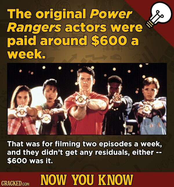 The original Power Rangers actors were paid around $600 a week. 27% That was for filming two episodes a week, and they didn't get any residuals, either -- $600 was it. NOW YOU KNOW
