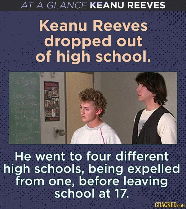 AT A GLANCE KEANU REEVES Keanu Reeves dropped out of high School. o fea hpLe ON'S He went to four different high schools, being expelled from one, before leaving school at 17. CRACKED COM
