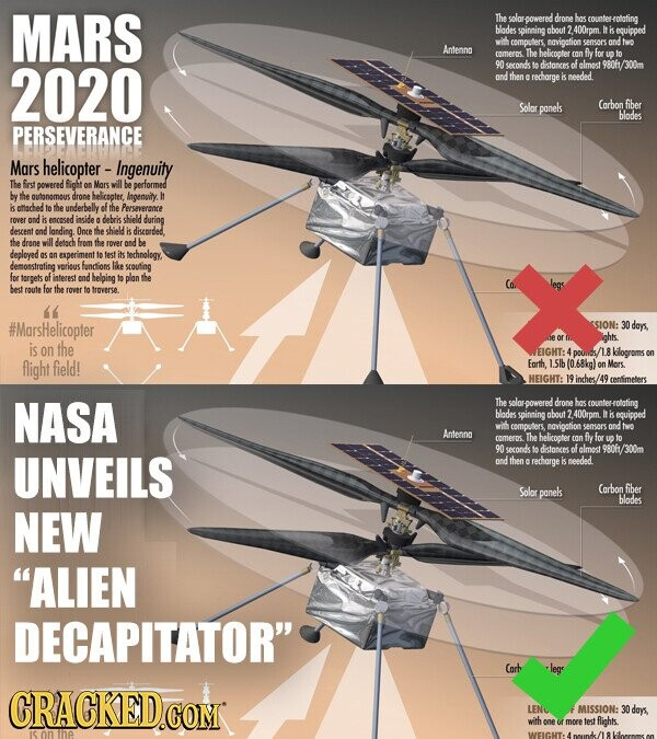 MARS The solarpowered dronehos counter Hotating blodes spinaing about 2 400rpm It is equipped wil commputers navigotion sensors tvo Antenno commero The helicopter con fly for to 2020 90 seond o distonces of almost 9Rof /300m ond then redharge is peedad. Solor panels Carbon fiber blodes PERSEVERANCE Mars helicopter - Ingenuity The frst powered