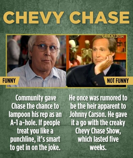 CHEVY CHASE FUNNY NOT FUNNY Community gave He once was rumored to Chase the chance to be the heir apparent to lampoon his rep as an Johnny Carson. He gave A-1 a-hole. If people it a go with the creaky treat YoU like a Chevy Chase Show, punchline, it's smart