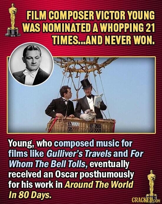 FILM COMPOSER VICTOR YOUNG WAS NOMINATED A WHOPPING 21 TIMES...AND NEVER WON. Young, who composed music for films like Gulliver's Travels and For Whom The Bell Tolls, eventually received an Oscar posthumously for his work in Around The World In 80 Days.