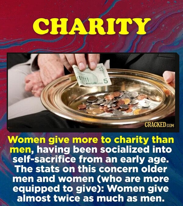 CHARITY 5 ulbr Women give more to charity than men, having been socialized into self-sacrifice from an early age. The stats on this concern older men and women (who are more equipped to give): Women give almost twice as much as men.