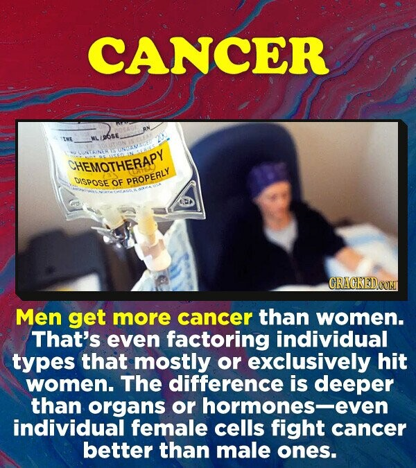 CANCER IME MLIPOSE CHEMOTHERAPY DISPOSE OF PROPERLY CRACKED COM Men get more cancer than women. That's even factoring individual types that mostly or exclusively hit women. The difference is deeper than organs or hormones-e individual female cells fight cancer better than male ones.