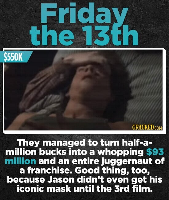 Friday the 13th $550K CRACKED.COM They managed to turn half-a- million bucks into a whopping $93 million and an entire juggernaut of a franchise. Good thing, too, because Jason didn't even get his iconic mask until the 3rd film.