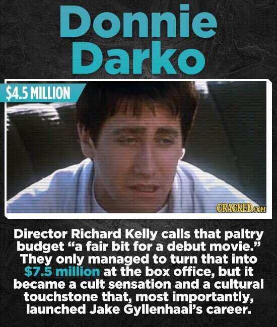 Donnie Darko $4.5 MILLION CRACKED Director Richard Kelly calls that paltry budget a fair bit for a debut movie. They only managed to turn that into $7.5 million at the box office, but it became a cult sensation and a cultural touchstone that, most importantly, launched Jake Gyllenhaal's career.