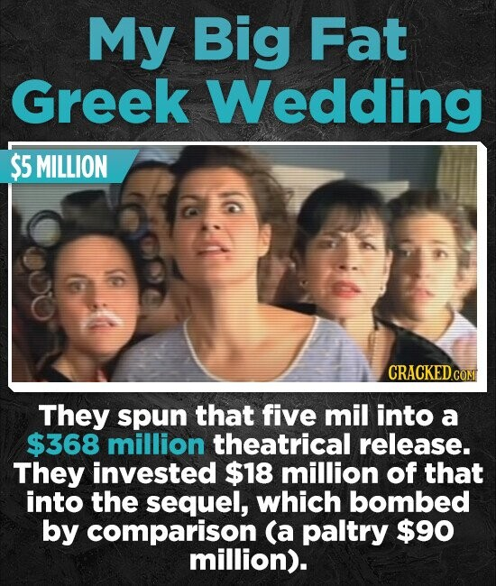 My Big Fat Greek Wedding $5 MILLION They spun that five mil into a $368 million theatrical release. They invested $18 million of that into the sequel, which bombed by comparison (a paltry $90 million).