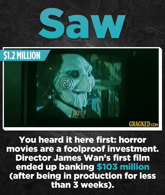 Saw $1.2 MILLION CRACKED.COM You heard it here first: horror movies are a foolproof investment. Director James Wan's first film ended up banking $103 million (after being in production for less than 3 weeks).