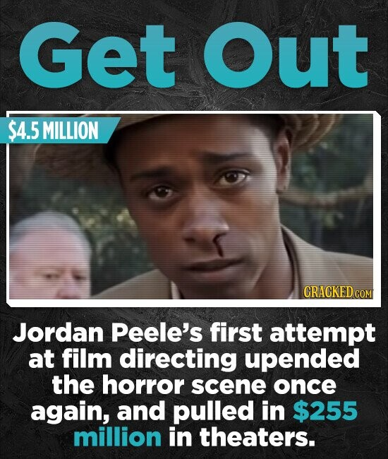 Get Out $4.5 MILLION CRACKEDcO Jordan Peele's first attempt at film directing upended the horror scene once again, and pulled in $255 million in theaters.