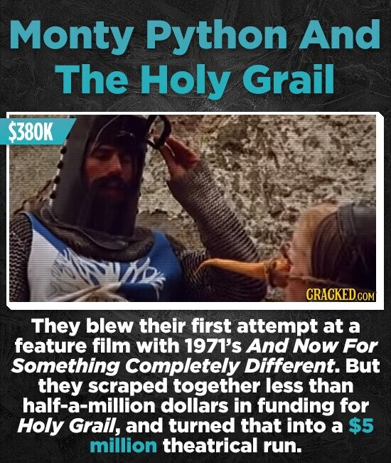 Monty Python And The Holy Grail $380K They blew their first attempt at a feature film with 1971's And Now For Something Completely Different. But they scraped together less than half-a-million dollars in funding for Holy Grail, and turned that into a $5 million theatrical run.