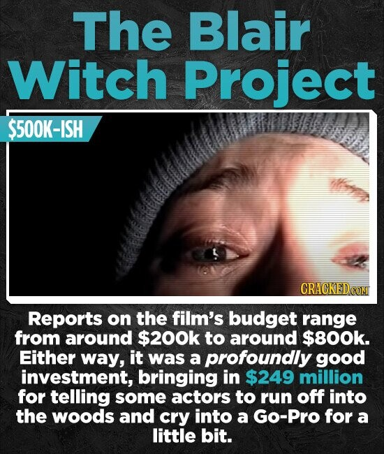 The Blair Witch Project $500K-ISH CRACKEDC Reports on the film's budget range from around $200k to around $800k. Either way, it was a profoundly good investment, bringing in $249 million for telling some actors to run off into the woods and cry into a Go-Pro for a little bit.