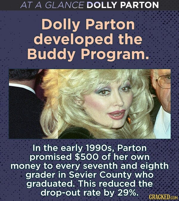 AT A GLANCE DOLLY PARTON Dolly Parton developed the Buddy Program. In the early 1990s, Parton promised $500 of her own money to every seventh and eighth grader in Sevier County who graduated. This reduced the drop-out rate by 29%.