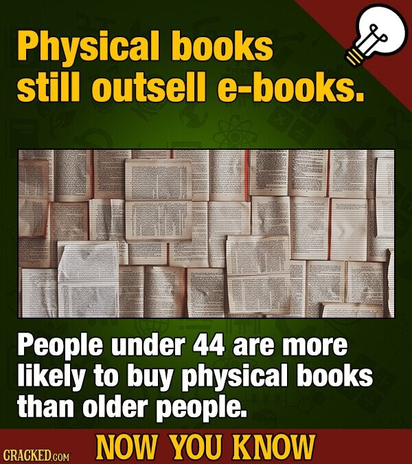 Physical books still outsell e-books. People under 44 are more likely to buy physical books than older people. NOW YOU KNOW CRACKED COM